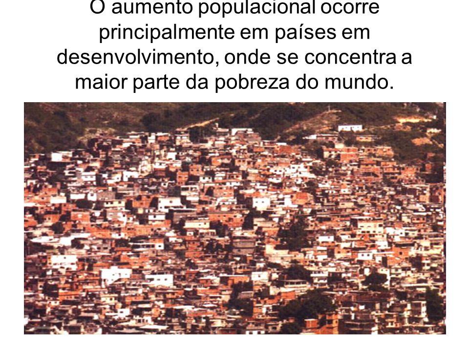 O aumento populacional ocorre principalmente em países em desenvolvimento, onde se concentra a maior parte da pobreza do mundo.