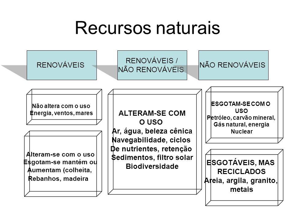 Recursos naturais RENOVÁVEIS RENOVÁVEIS / NÃO RENOVÁVEIS Não altera com o uso Energia, ventos, mares Alteram-se com o uso Esgotam-se mantém ou Aumenta