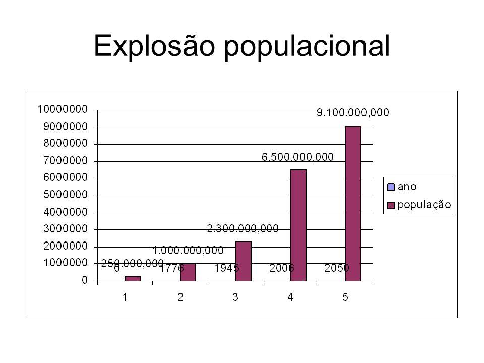 Crescimento populacional Nos últimos duzentos anos ele representa uma ruptura completa com as tendências predominantes durante os milênios em que o ser humano habitou a terra.