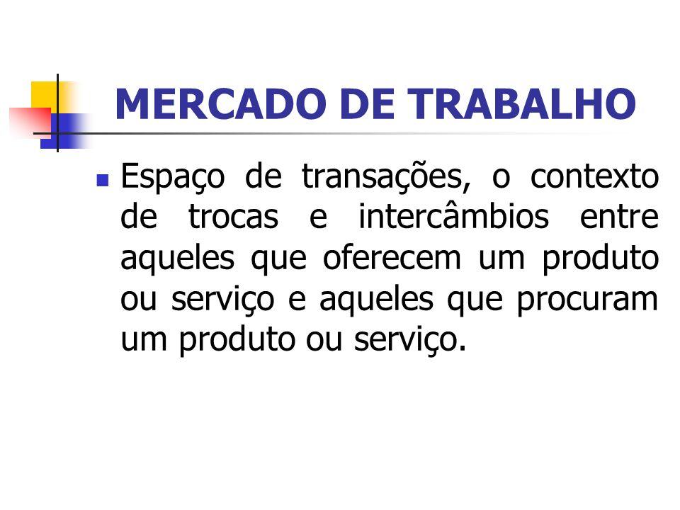 MERCADO DE TRABALHO Espaço de transações, o contexto de trocas e intercâmbios entre aqueles que oferecem um produto ou serviço e aqueles que procuram