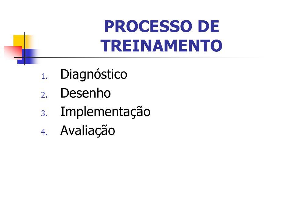 PROCESSO DE TREINAMENTO 1. Diagnóstico 2. Desenho 3. Implementação 4. Avaliação