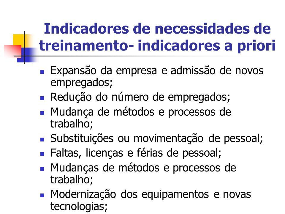 Indicadores de necessidades de treinamento- indicadores a priori Expansão da empresa e admissão de novos empregados; Redução do número de empregados;