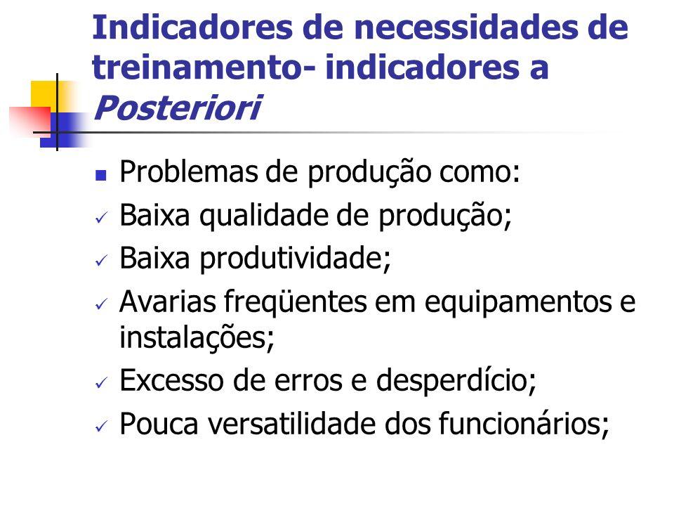 Indicadores de necessidades de treinamento- indicadores a Posteriori Problemas de produção como: Baixa qualidade de produção; Baixa produtividade; Ava