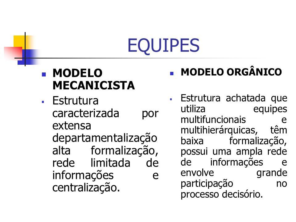EQUIPES MODELO MECANICISTA Estrutura caracterizada por extensa departamentalização alta formalização, rede limitada de informações e centralização. MO