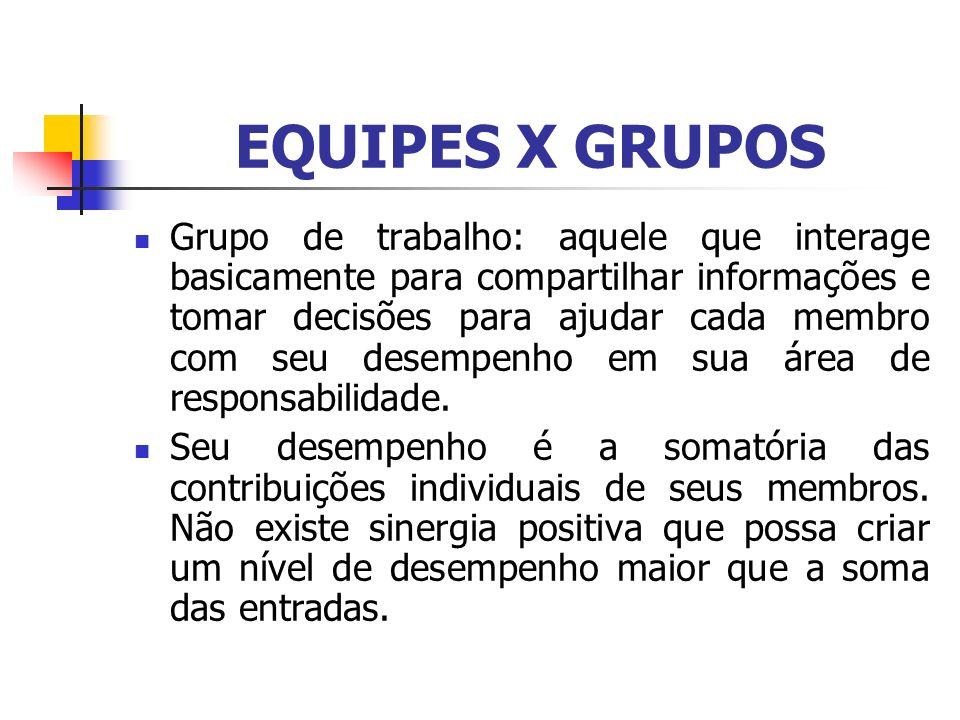 EQUIPES X GRUPOS Grupo de trabalho: aquele que interage basicamente para compartilhar informações e tomar decisões para ajudar cada membro com seu des