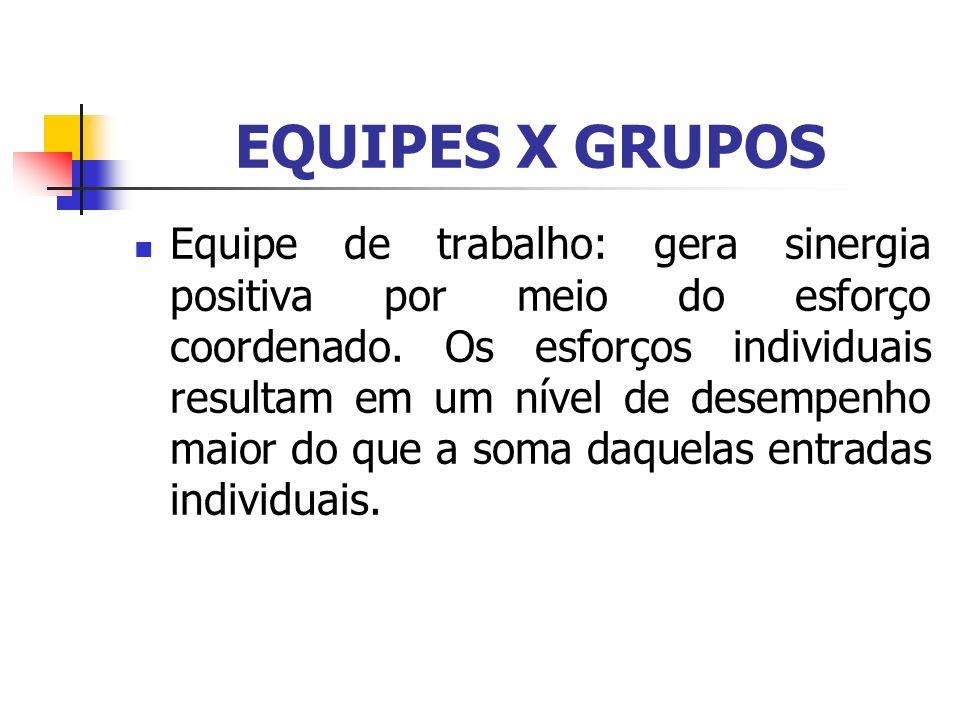 EQUIPES X GRUPOS Equipe de trabalho: gera sinergia positiva por meio do esforço coordenado. Os esforços individuais resultam em um nível de desempenho