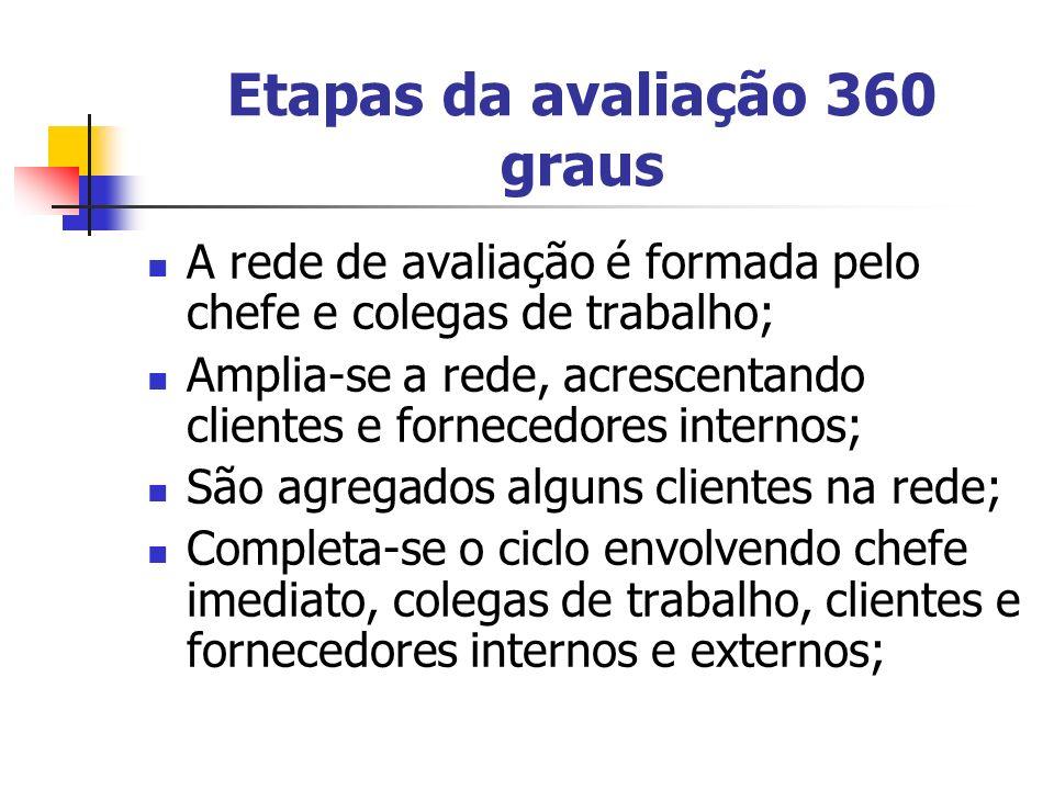 Etapas da avaliação 360 graus A rede de avaliação é formada pelo chefe e colegas de trabalho; Amplia-se a rede, acrescentando clientes e fornecedores
