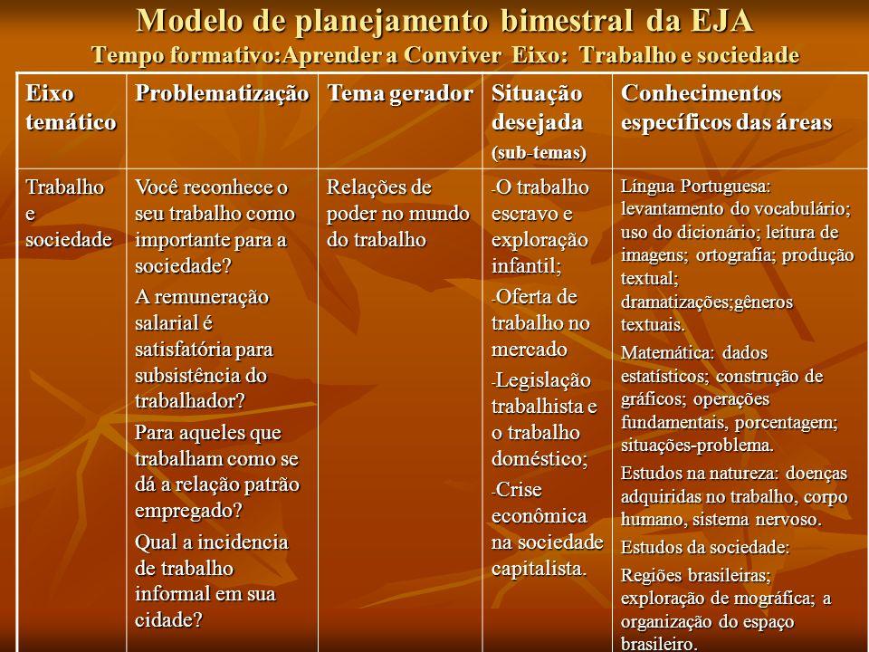 Modelo de planejamento bimestral da EJA Tempo formativo:Aprender a Conviver Eixo: Trabalho e sociedade Eixo temático Problematização Tema gerador Situ