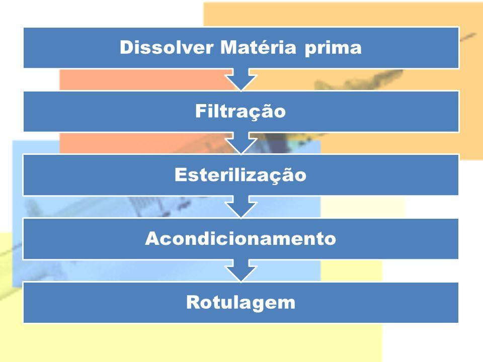 Rotulagem Acondicionamento Esterilização Filtração Dissolver Matéria prima