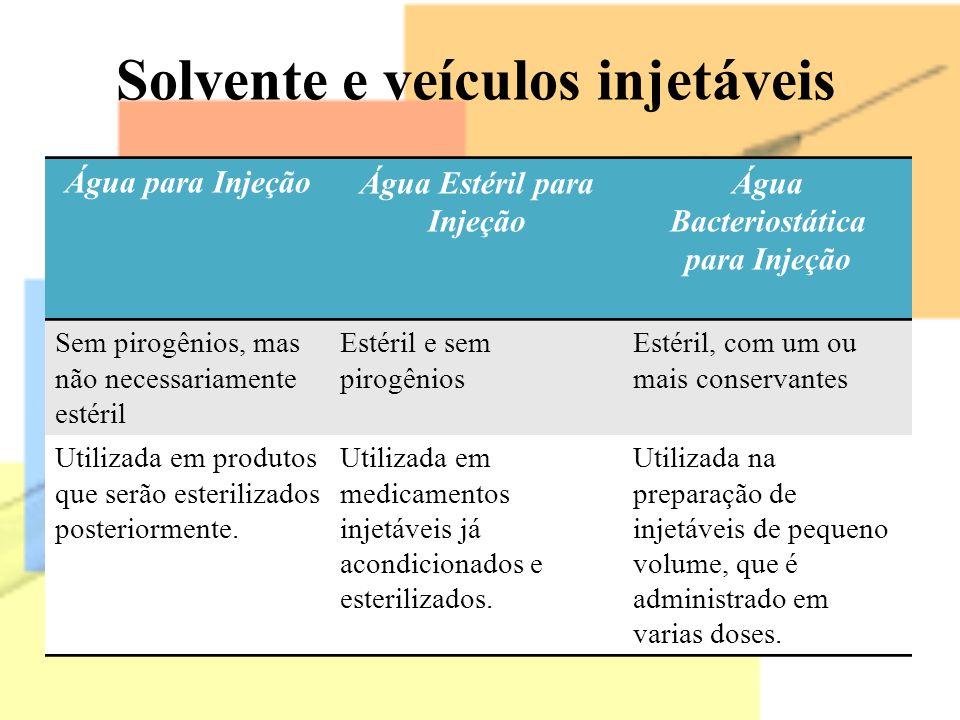 Água para InjeçãoÁgua Estéril para Injeção Água Bacteriostática para Injeção Sem pirogênios, mas não necessariamente estéril Estéril e sem pirogênios