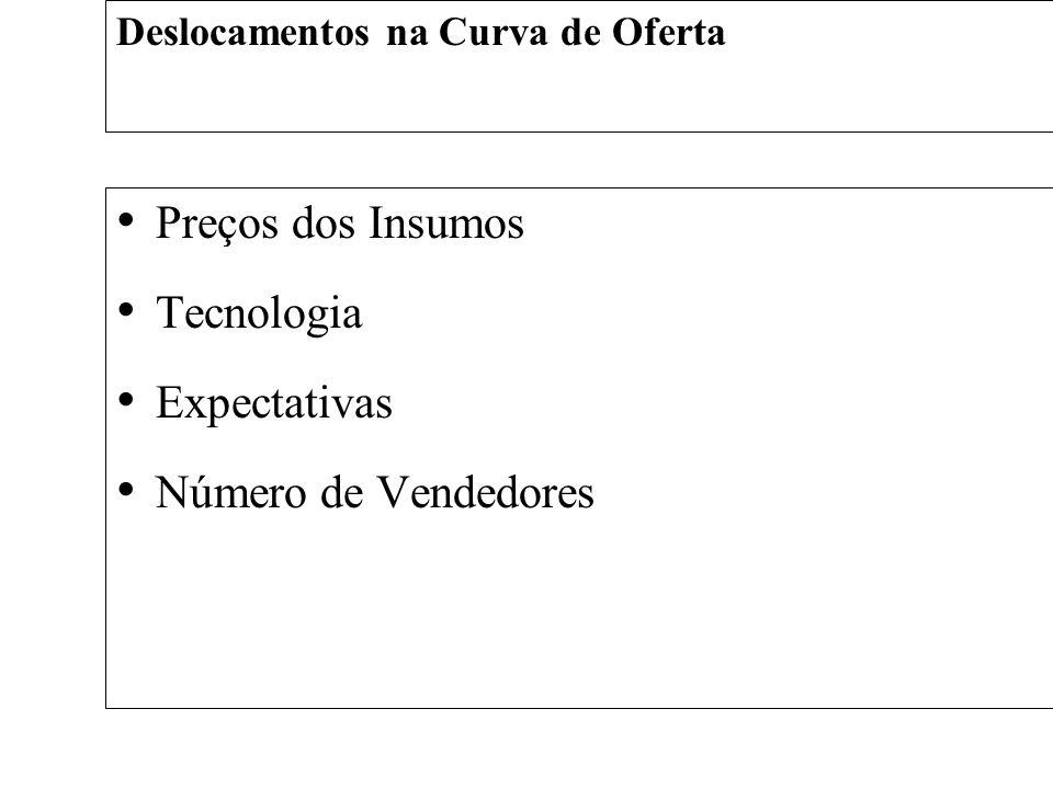 Preços dos Insumos Tecnologia Expectativas Número de Vendedores Deslocamentos na Curva de Oferta