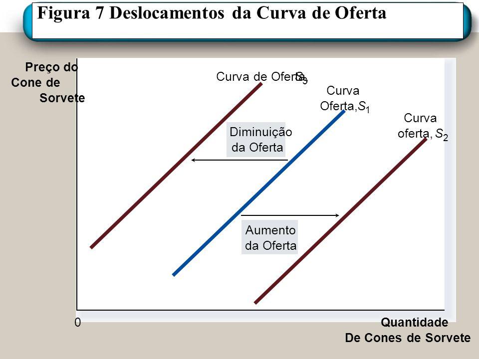 Figura 7 Deslocamentos da Curva de Oferta Preço do Cone de Sorvete Quantidade De Cones de Sorvete 0 Aumento da Oferta Diminuição da Oferta Curva de Of