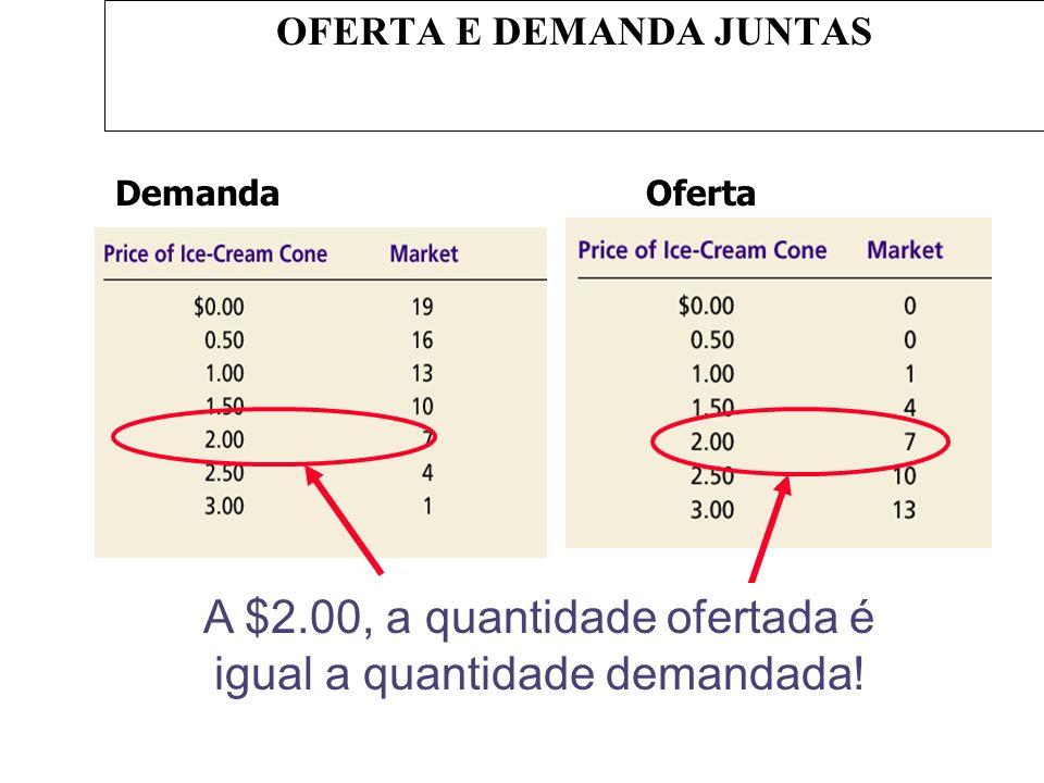 A $2.00, a quantidade ofertada é igual a quantidade demandada! OFERTA E DEMANDA JUNTAS DemandaOferta