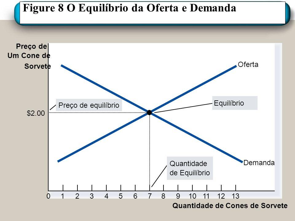 Figura 9 Mercados não em Equilíbrio Preço de Cones de Sorvete 0 Oferta Demanda (a) Excesso de Oferta Quantidade demandada Quantidade ofertada Excesso Quantidade De Cones De Sorvete 4 $2.50 10 2.00 7