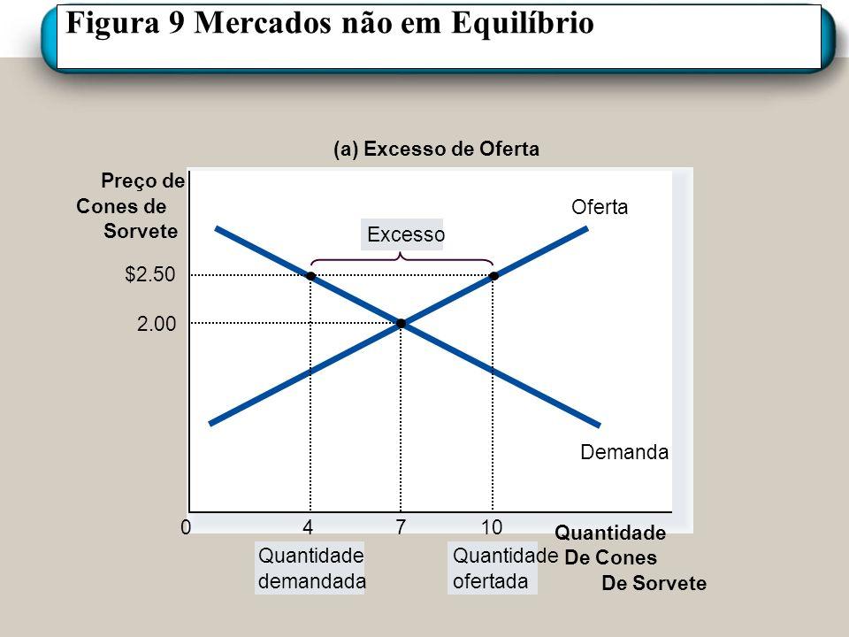 Figura 9 Mercados não em Equilíbrio Preço de Cones de Sorvete 0 Oferta Demanda (a) Excesso de Oferta Quantidade demandada Quantidade ofertada Excesso