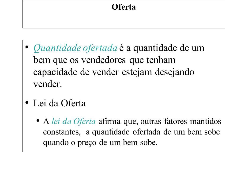 A Curva da Oferta: A Relação entre Preço e Quantidade Ofertada Escala da Oferta A Escala de oferta é uma tabela que mostra a relação entre o preço e a quantidade ofertada.