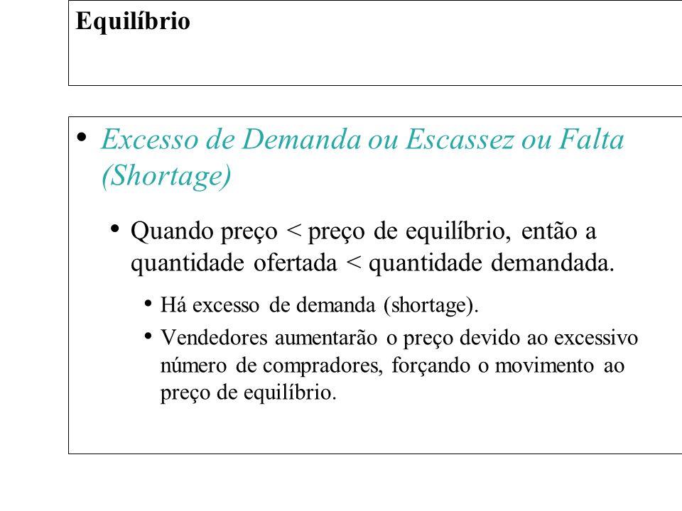 Excesso de Demanda ou Escassez ou Falta (Shortage) Quando preço < preço de equilíbrio, então a quantidade ofertada < quantidade demandada. Há excesso