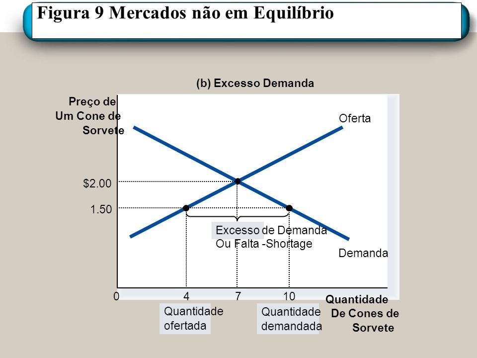 Figura 9 Mercados não em Equilíbrio Preço de Um Cone de Sorvete 0 Quantidade De Cones de Sorvete Oferta Demanda (b) Excesso Demanda Quantidade ofertad