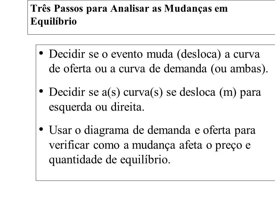 Três Passos para Analisar as Mudanças em Equilíbrio Decidir se o evento muda (desloca) a curva de oferta ou a curva de demanda (ou ambas). Decidir se