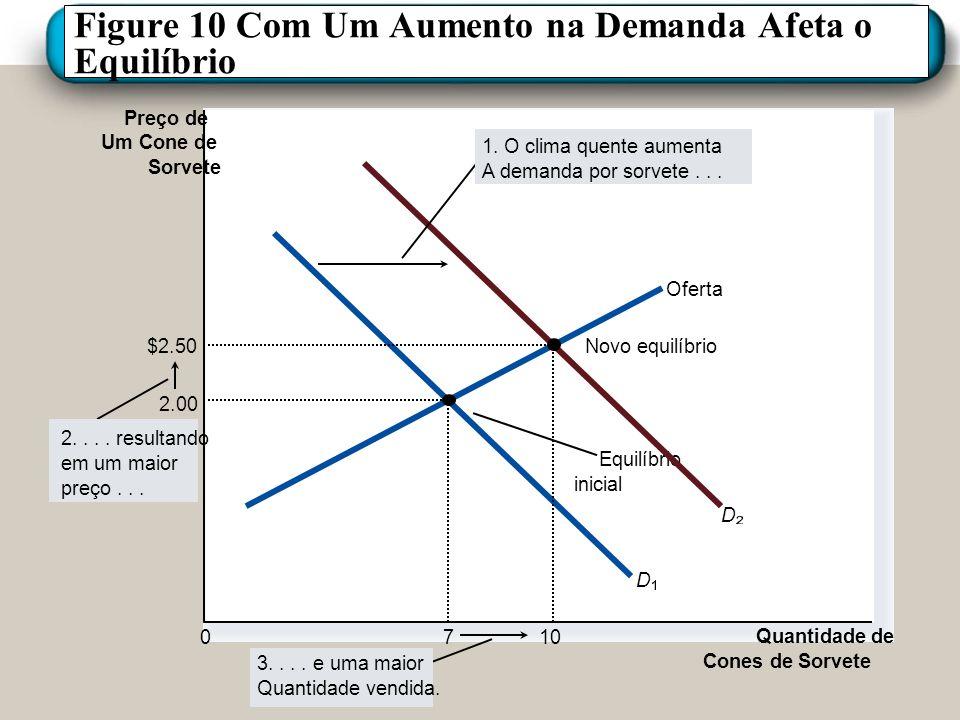 Figure 10 Com Um Aumento na Demanda Afeta o Equilíbrio Preço de Um Cone de Sorvete 0 Quantidade de Cones de Sorvete Oferta Equilíbrio inicial D D 3...
