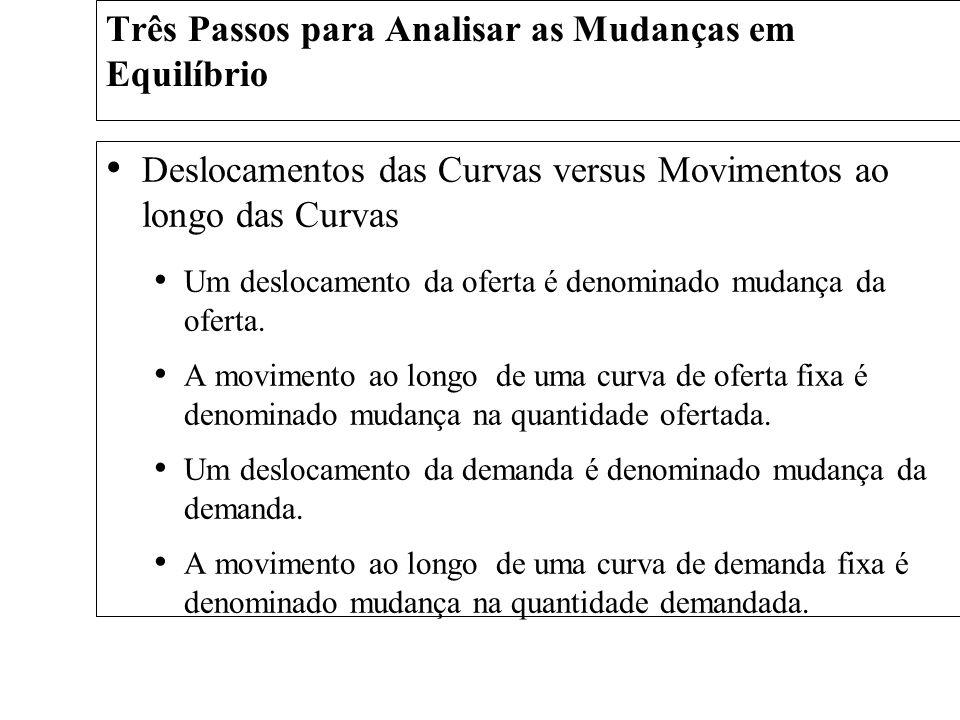 Deslocamentos das Curvas versus Movimentos ao longo das Curvas Um deslocamento da oferta é denominado mudança da oferta. A movimento ao longo de uma c