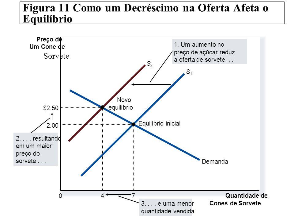 Figura 11 Como um Decréscimo na Oferta Afeta o Equilíbrio Preço de Um Cone de Sorvete 0 Quantidade de Cones de Sorvete Demanda Novo equilíbrio Equilíb