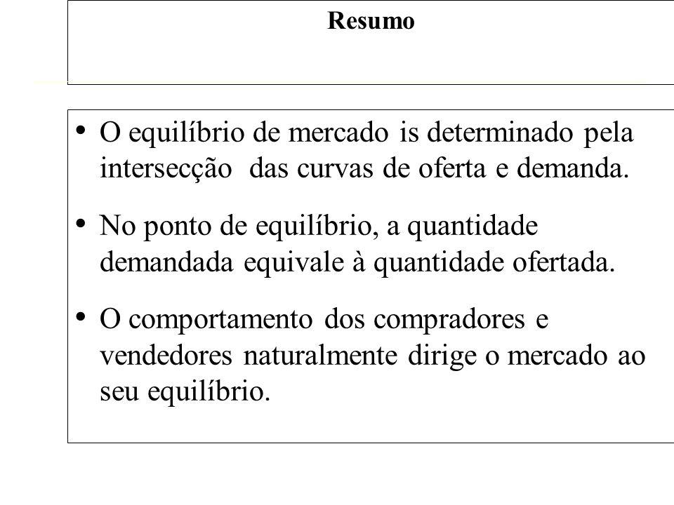 Resumo O equilíbrio de mercado is determinado pela intersecção das curvas de oferta e demanda. No ponto de equilíbrio, a quantidade demandada equivale
