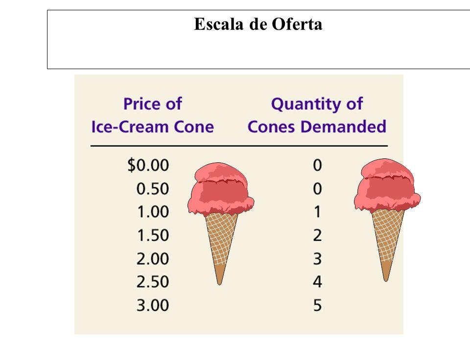 Curva de oferta A curva de oferta é um gráfico da relação entre preço de um bem e a quantidade ofertada A Curva da Oferta: A Relação entre Preço e Quantidade Ofertada