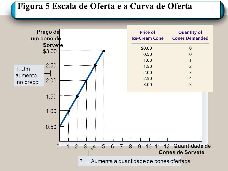 Figura 5 Escala de Oferta e a Curva de Oferta Preço de um cone de Sorvete 0 2.50 2.00 1.50 1.00 1234567891011 Quantidade de Cones de Sorvete $3.00 12