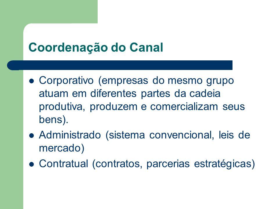 Coordenação do Canal Corporativo (empresas do mesmo grupo atuam em diferentes partes da cadeia produtiva, produzem e comercializam seus bens).