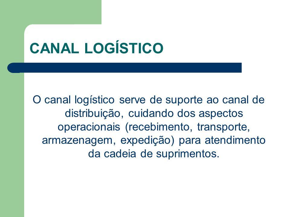 CANAL LOGÍSTICO O canal logístico serve de suporte ao canal de distribuição, cuidando dos aspectos operacionais (recebimento, transporte, armazenagem, expedição) para atendimento da cadeia de suprimentos.