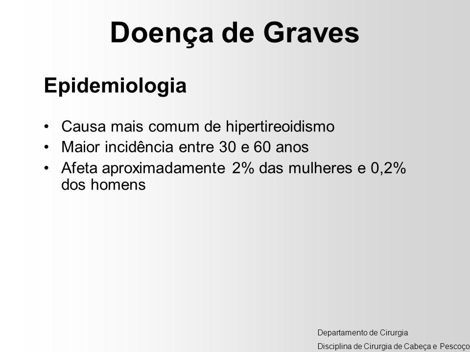 Doença de Graves Epidemiologia Causa mais comum de hipertireoidismo Maior incidência entre 30 e 60 anos Afeta aproximadamente 2% das mulheres e 0,2% d