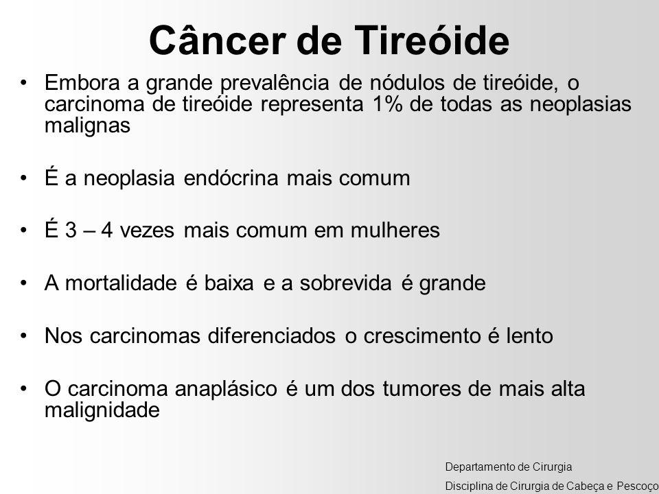 Câncer de Tireóide Embora a grande prevalência de nódulos de tireóide, o carcinoma de tireóide representa 1% de todas as neoplasias malignas É a neopl