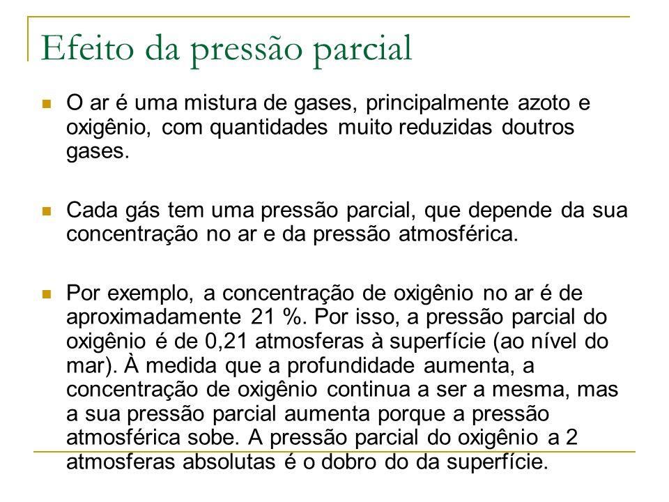 Efeito da pressão parcial O ar é uma mistura de gases, principalmente azoto e oxigênio, com quantidades muito reduzidas doutros gases. Cada gás tem um