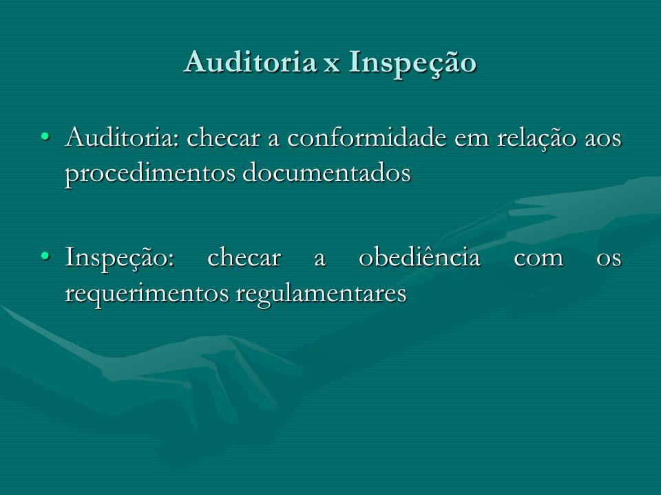 Auditoria x Inspeção Auditoria: checar a conformidade em relação aos procedimentos documentadosAuditoria: checar a conformidade em relação aos procedi