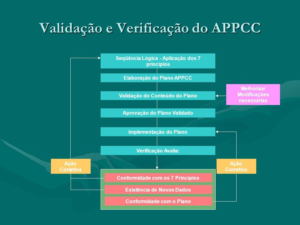 Validação e Verificação do APPCC Seqüência Lógica - Aplicação dos 7 princípios Elaboração do Plano APPCC Validação do Conteúdo do Plano Aprovação do P