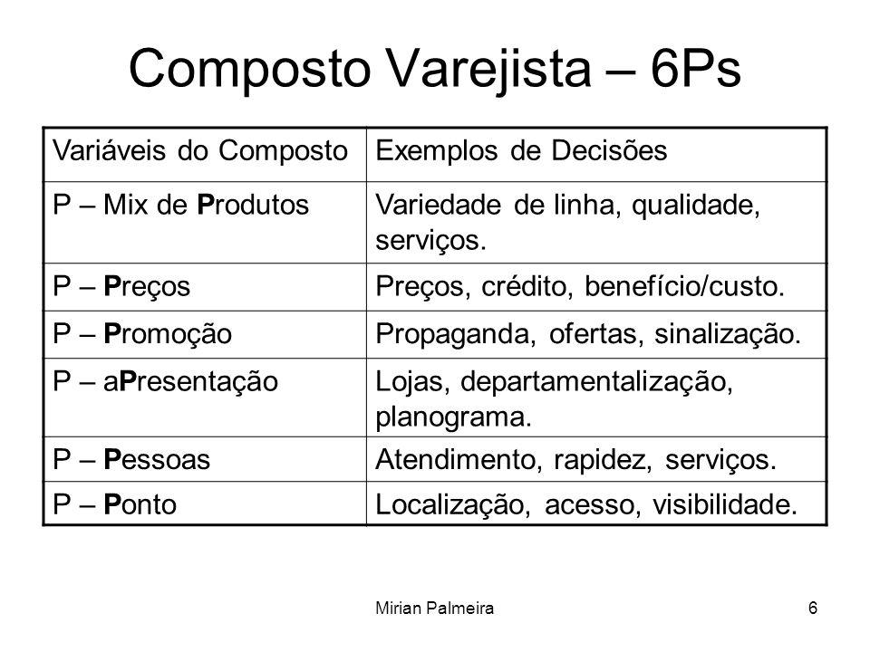 Mirian Palmeira6 Composto Varejista – 6Ps Variáveis do CompostoExemplos de Decisões P – Mix de ProdutosVariedade de linha, qualidade, serviços.