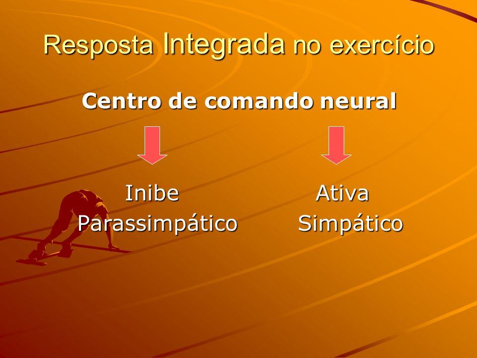 Resposta Integrada no exercício Centro de comando neural Inibe Ativa Parassimpático Simpático