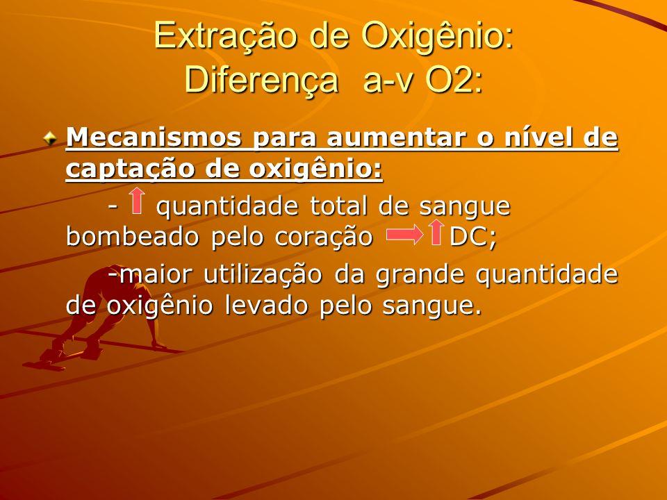 Extração de Oxigênio: Diferença a-v O2: Mecanismos para aumentar o nível de captação de oxigênio: - quantidade total de sangue bombeado pelo coração D