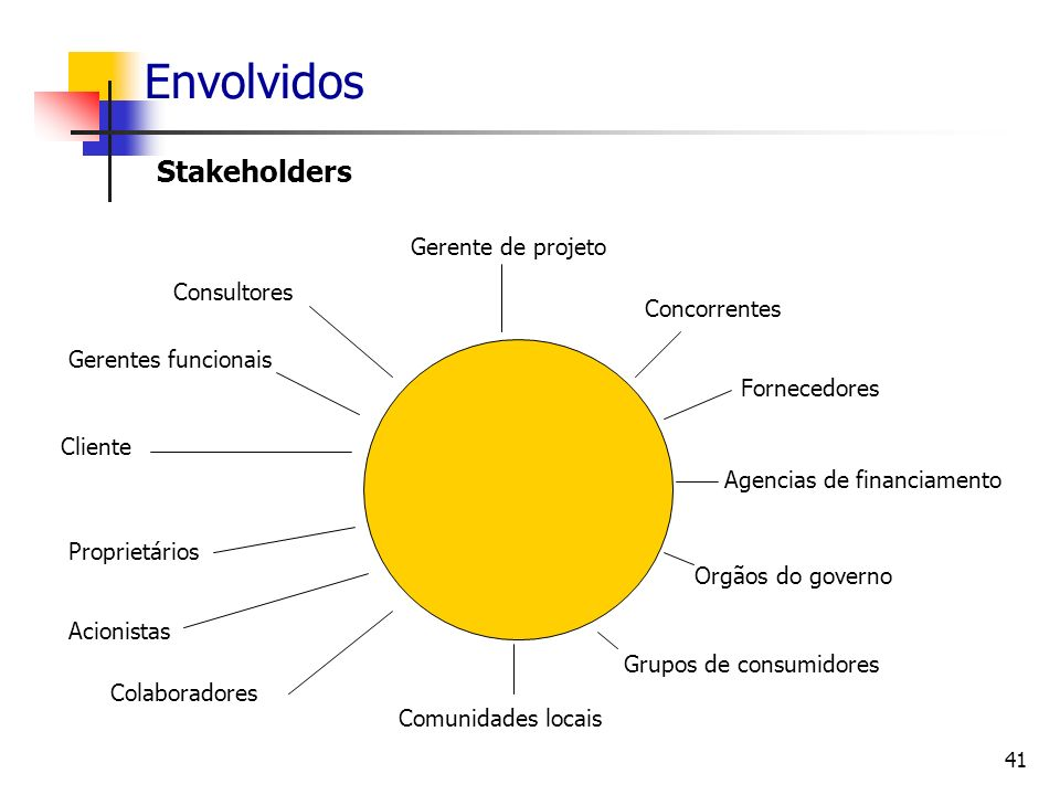 41 Envolvidos Stakeholders Gerente de projeto Concorrentes Fornecedores Agencias de financiamento Orgãos do governo Grupos de consumidores Comunidades