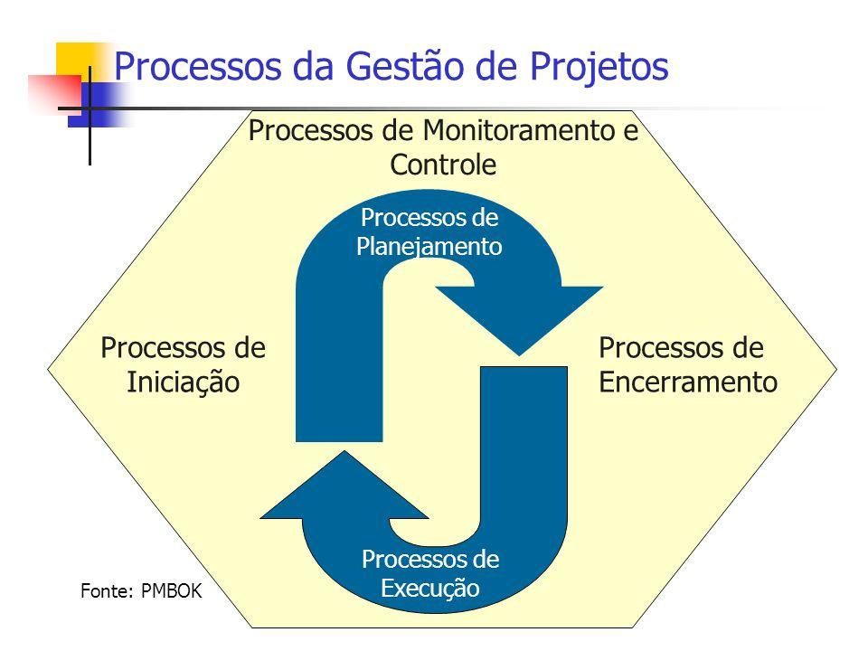Processos da Gestão de Projetos Processos de Encerramento Processos de Iniciação Fonte: PMBOK Processos de Planejamento Processos de Execução Processo