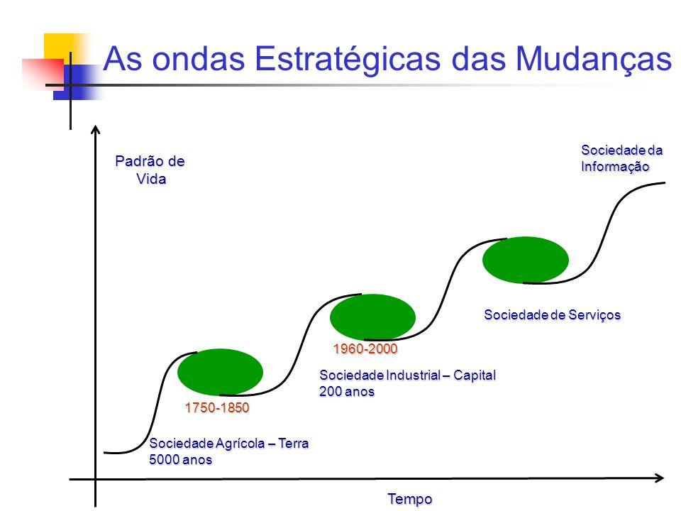 As ondas Estratégicas das Mudanças Tempo Padrão de Vida Sociedade da Informação 1960-2000 Sociedade Industrial – Capital 200 anos Sociedade Agrícola –