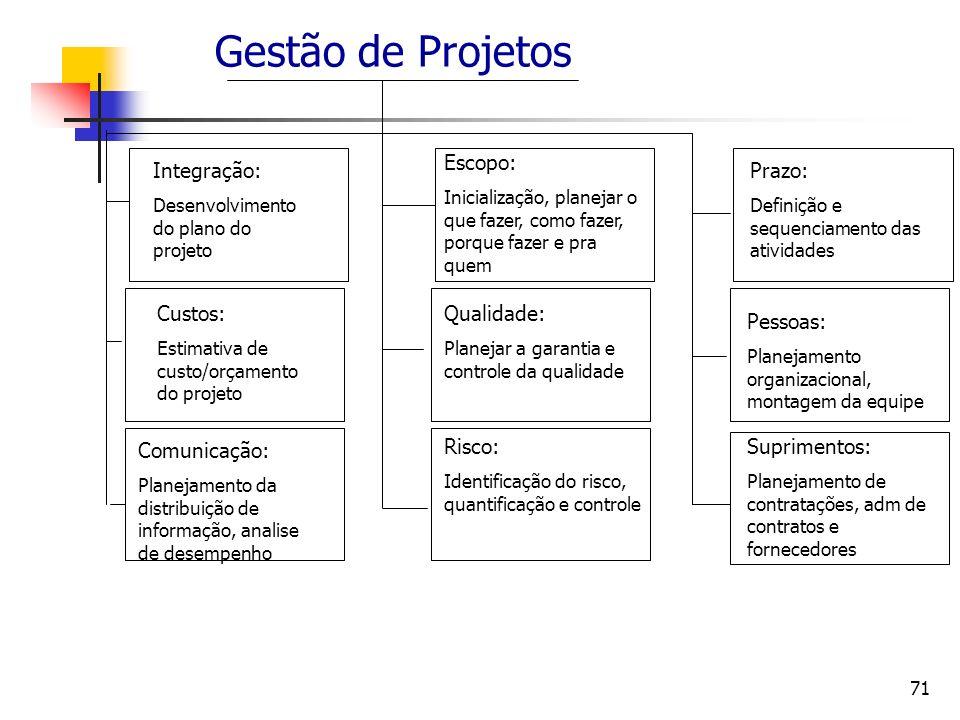 71 Gestão de Projetos Integração: Desenvolvimento do plano do projeto Custos: Estimativa de custo/orçamento do projeto Comunicação: Planejamento da di
