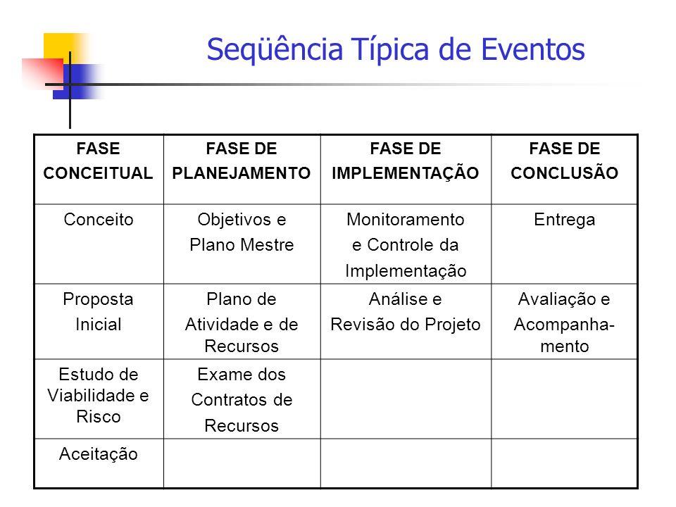 Seqüência Típica de Eventos FASE CONCEITUAL FASE DE PLANEJAMENTO FASE DE IMPLEMENTAÇÃO FASE DE CONCLUSÃO ConceitoObjetivos e Plano Mestre Monitorament
