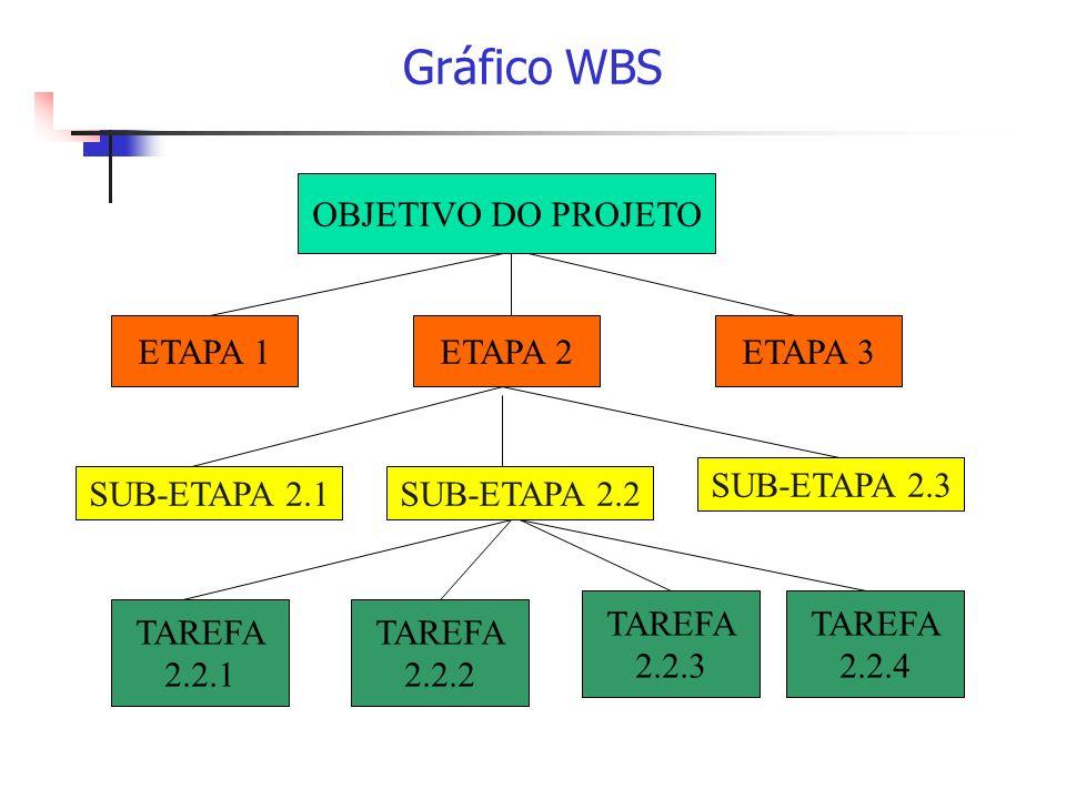 Gráfico WBS OBJETIVO DO PROJETO ETAPA 1ETAPA 2ETAPA 3 SUB-ETAPA 2.1SUB-ETAPA 2.2 SUB-ETAPA 2.3 TAREFA 2.2.1 TAREFA 2.2.2 TAREFA 2.2.3 TAREFA 2.2.4