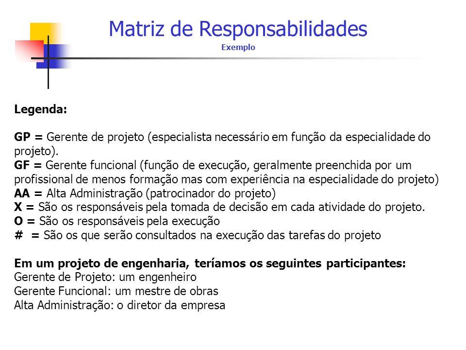 Matriz de Responsabilidades Exemplo Legenda: GP = Gerente de projeto (especialista necessário em função da especialidade do projeto). GF = Gerente fun