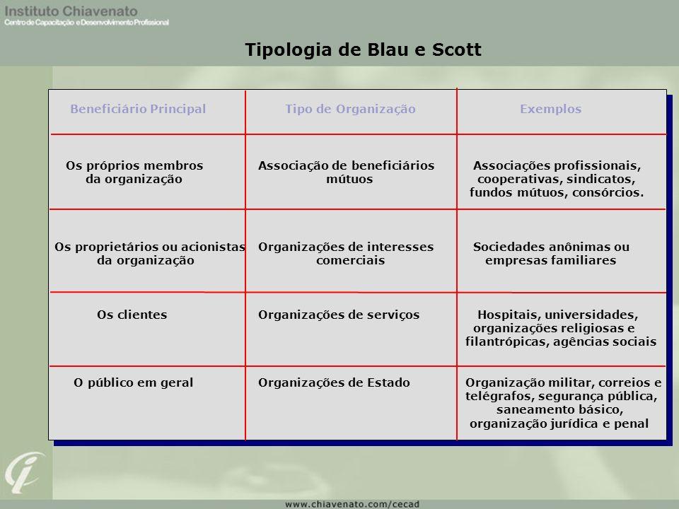 Tipologia de Blau e Scott Beneficiário Principal Tipo de Organização Exemplos Os próprios membros Associação de beneficiários Associações profissionai