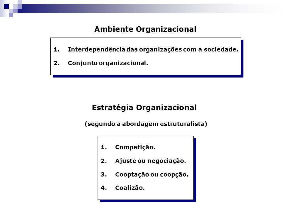 Ambiente Organizacional 1.Interdependência das organizações com a sociedade. 2.Conjunto organizacional. 1.Interdependência das organizações com a soci