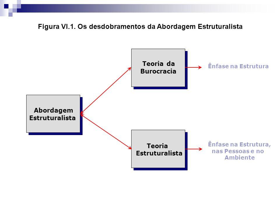 Figura VI.1. Os desdobramentos da Abordagem Estruturalista Teoria da Burocracia Teoria Estruturalista Abordagem Estruturalista Ênfase na Estrutura Ênf