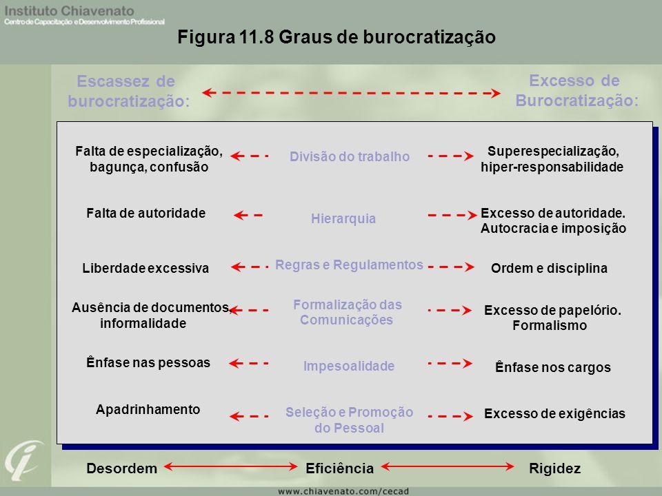 Figura 11.8 Graus de burocratização Escassez de burocratização: Excesso de Burocratização: Falta de especialização, bagunça, confusão Falta de autorid